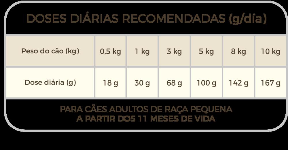 Taula de racions Picart Select MINI Adult Lamb & Rice