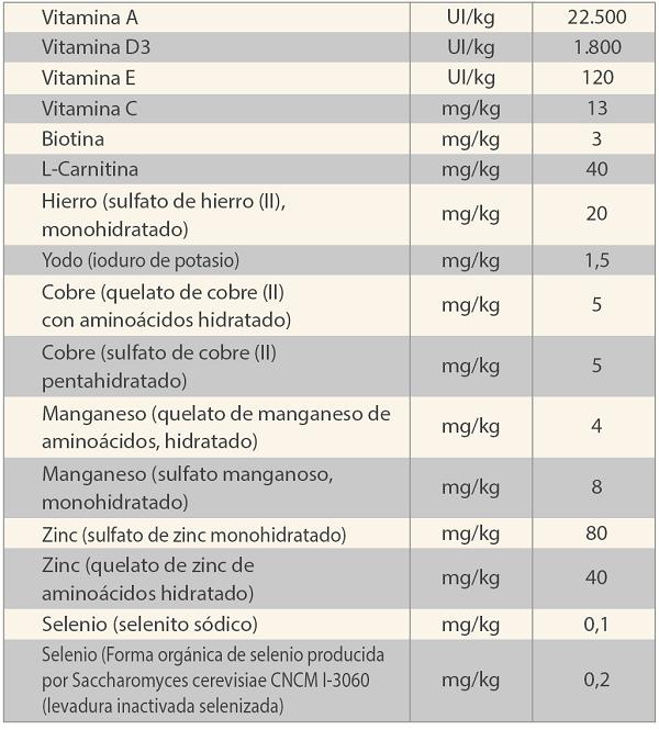 Aditivos nutricionales